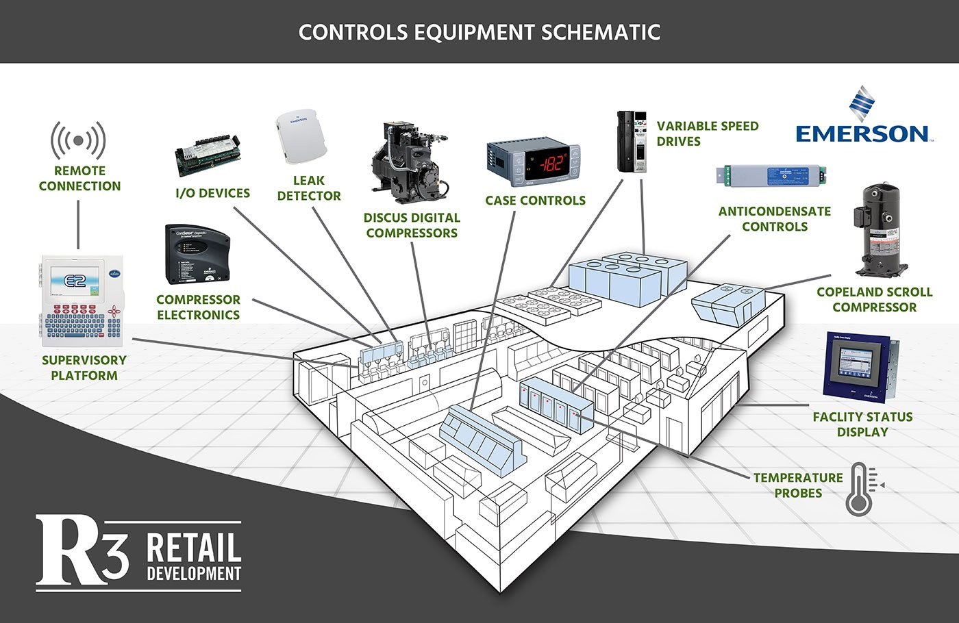 Control System Schematic