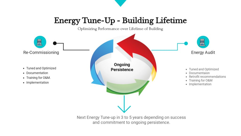 Energy Tune-Up - Building Lifetime