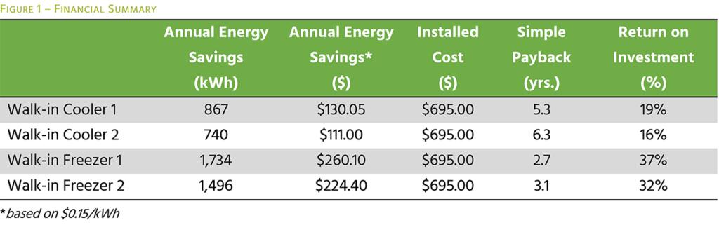 Financial Summary of Savings using eTemp Probe