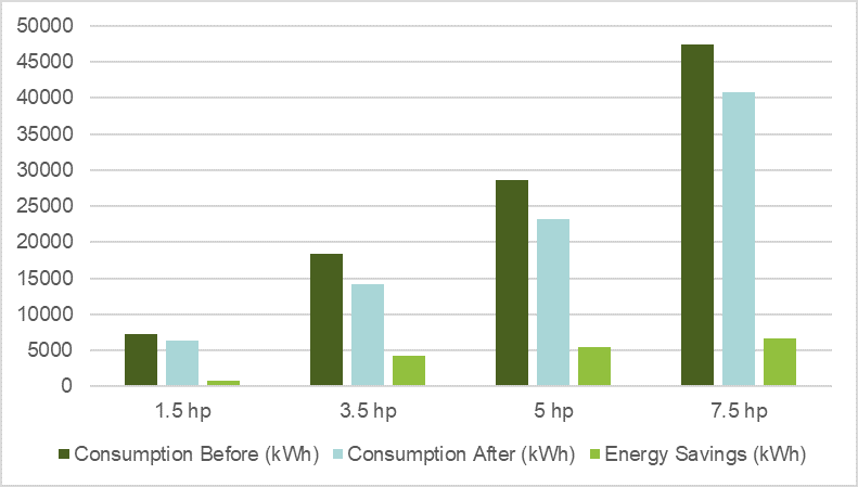 FIGURE 3 - PROJECTED ANNUAL ENERGY CONSUMPTION FOR LARGER SYSTEMS